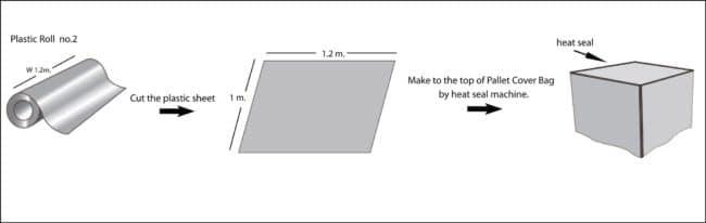 วีธีการผลิตถุงมุ้งถุงคลุมพาเลท